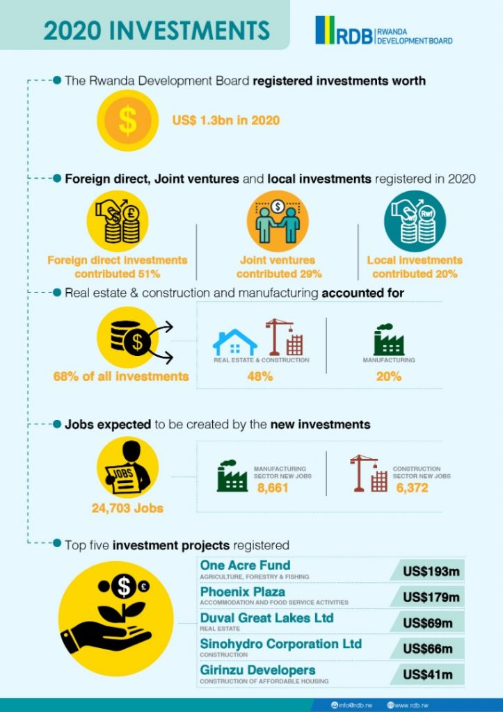 A snapshot of the investments RDB registered last year